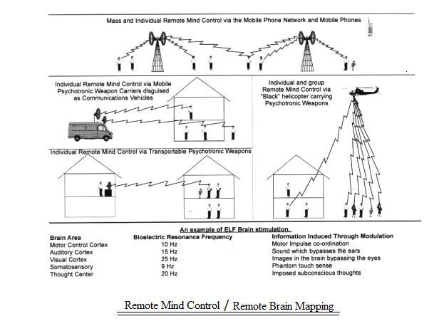 Collective Evolution - EMF Weapons